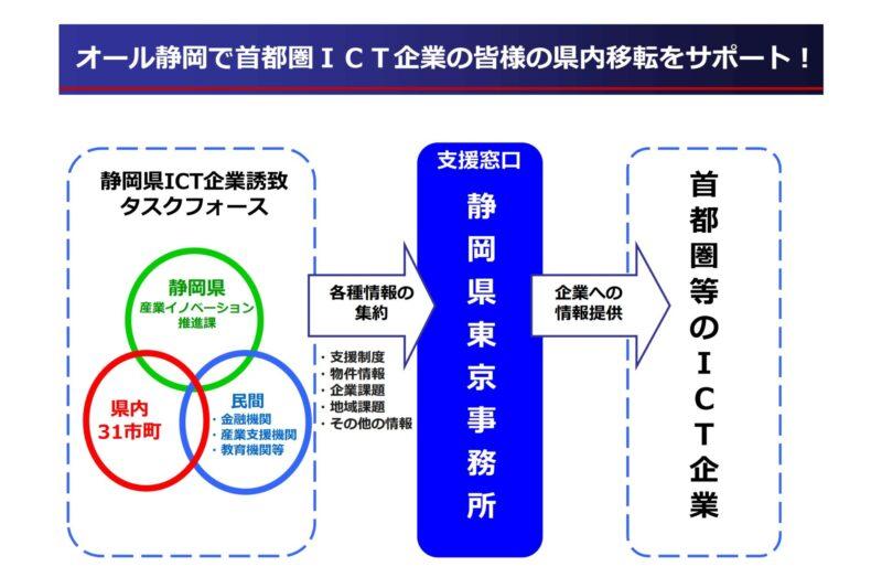 首都圏等のICT企業の皆様へ ~静岡県ICT企業誘致タスクフォースを立ち上げました!~